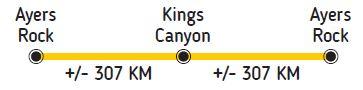 circuit itinéraire rock canyon australie voyage